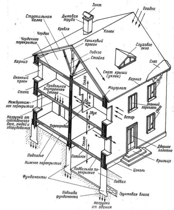 Конструктивные решения зданий