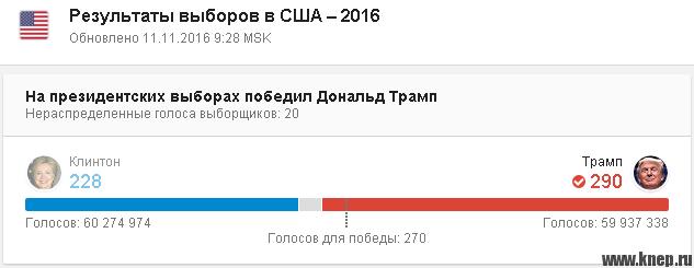 Результаты выборов в США 2016